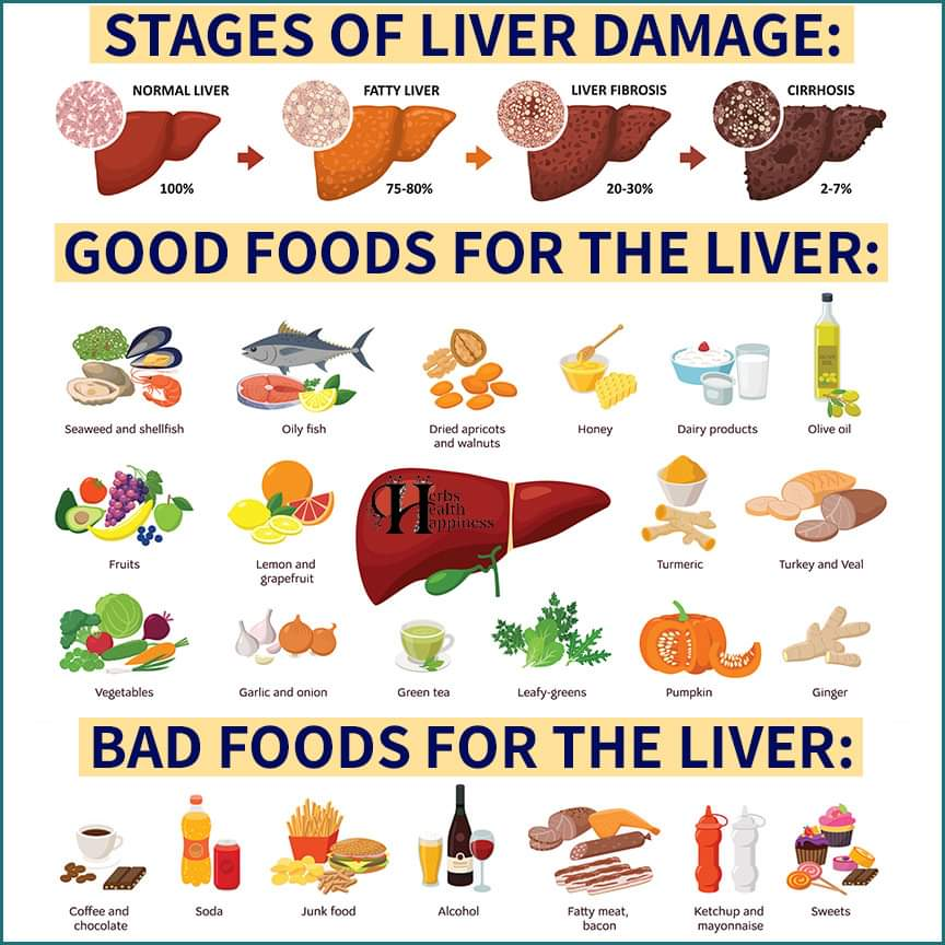 Liver Chart - Food Chart For Healthy Liver