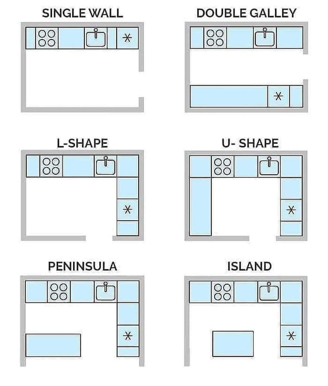 HOME Design Ideas - Kitchen design layout