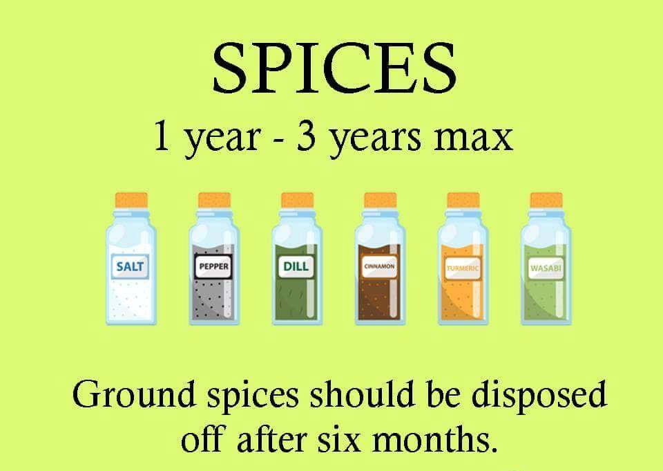 19 Hhousehold Items and Expiration Dates